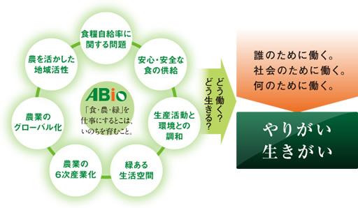 ABio 「食・農・緑」を仕事にすることは、いのちを育むこと。