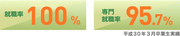 就職率98.6%/専門就職率95.7%